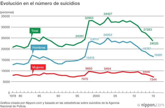Gráfico suicidios Japón actualidad